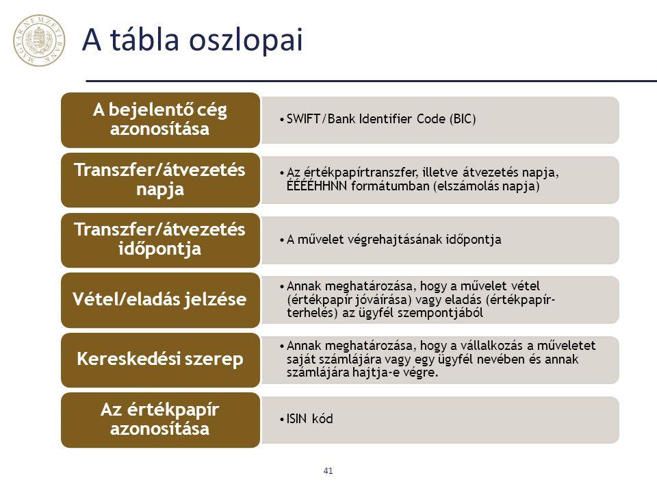 A tábla oszlopai A bejelentő cég azonosítása Transzfer/átvezetés napja
