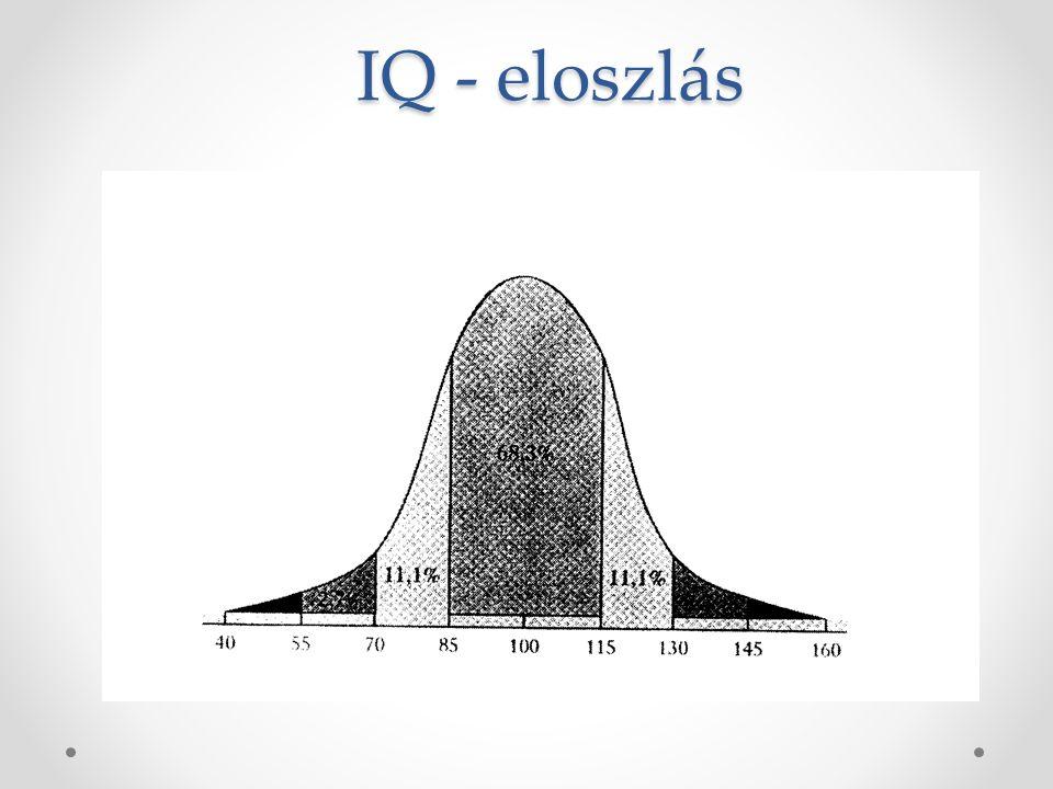 IQ - eloszlás