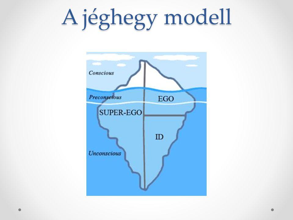 A jéghegy modell