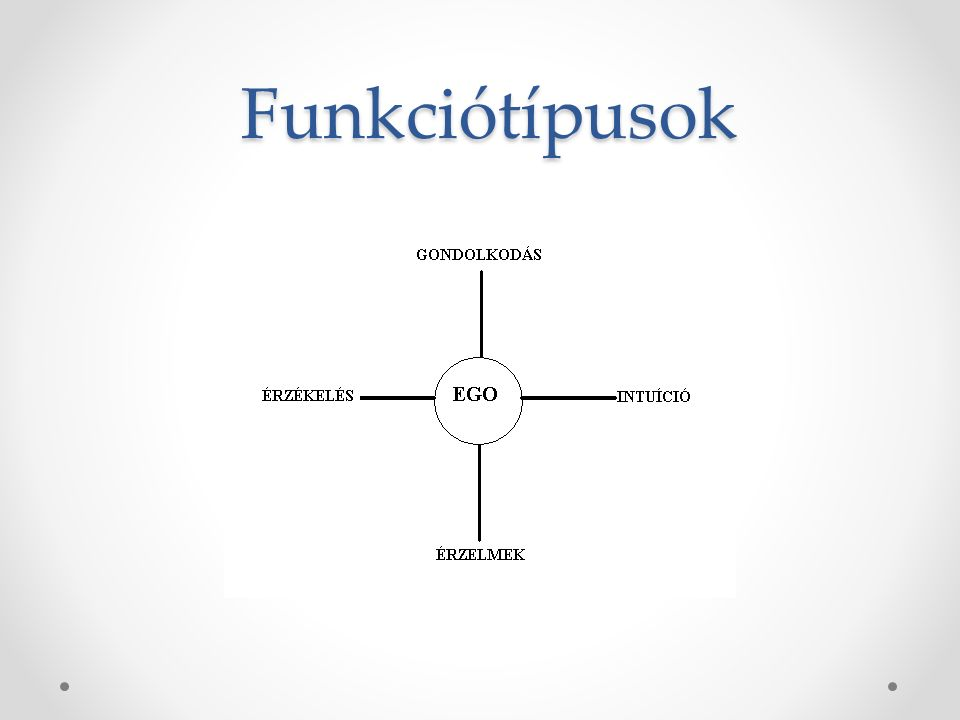 Funkciótípusok
