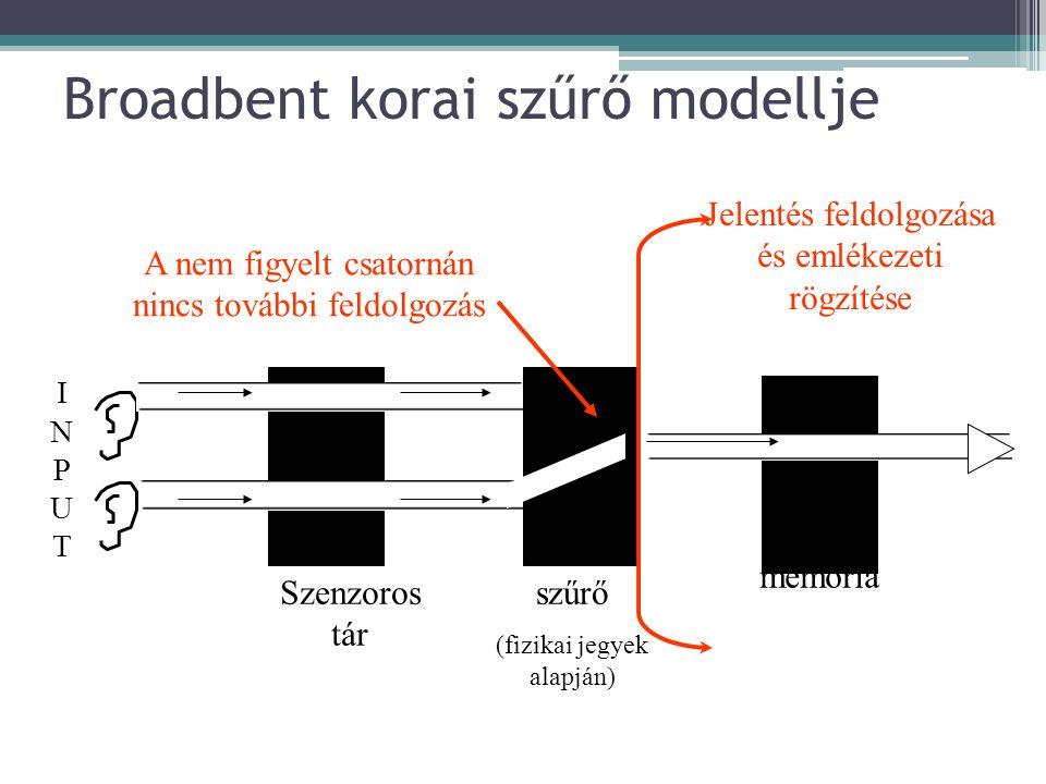 Broadbent korai szűrő modellje