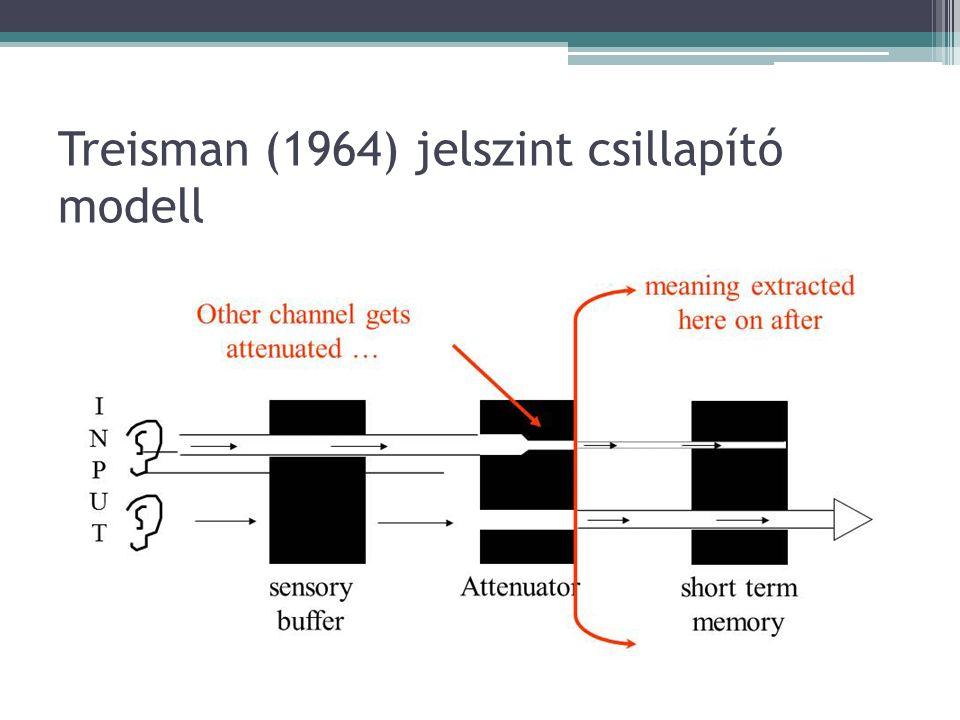 Treisman (1964) jelszint csillapító modell