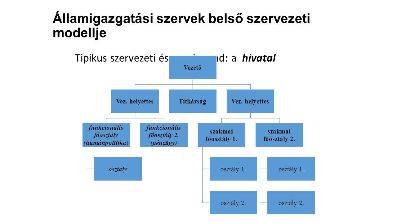 Államigazgatási szervek belső szervezeti modellje