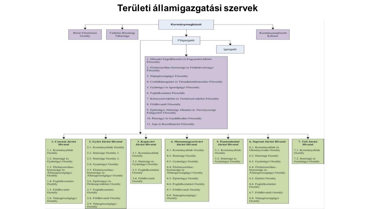 Területi államigazgatási szervek