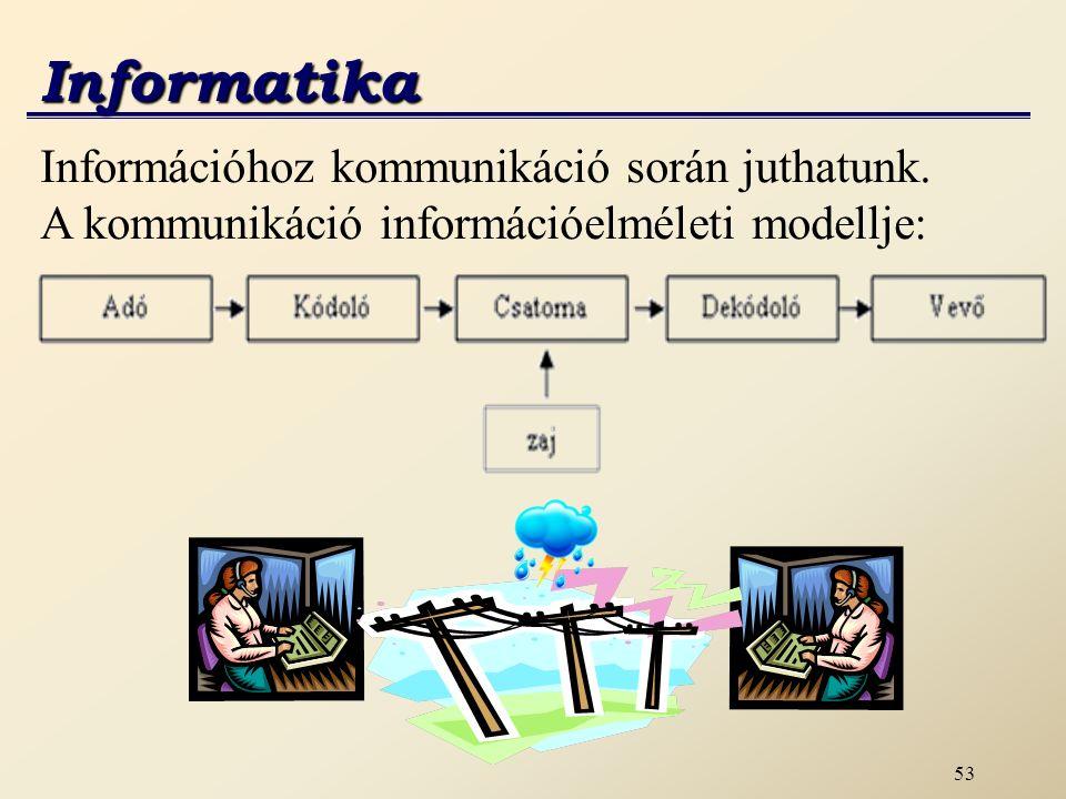 Informatika Információhoz kommunikáció során juthatunk.