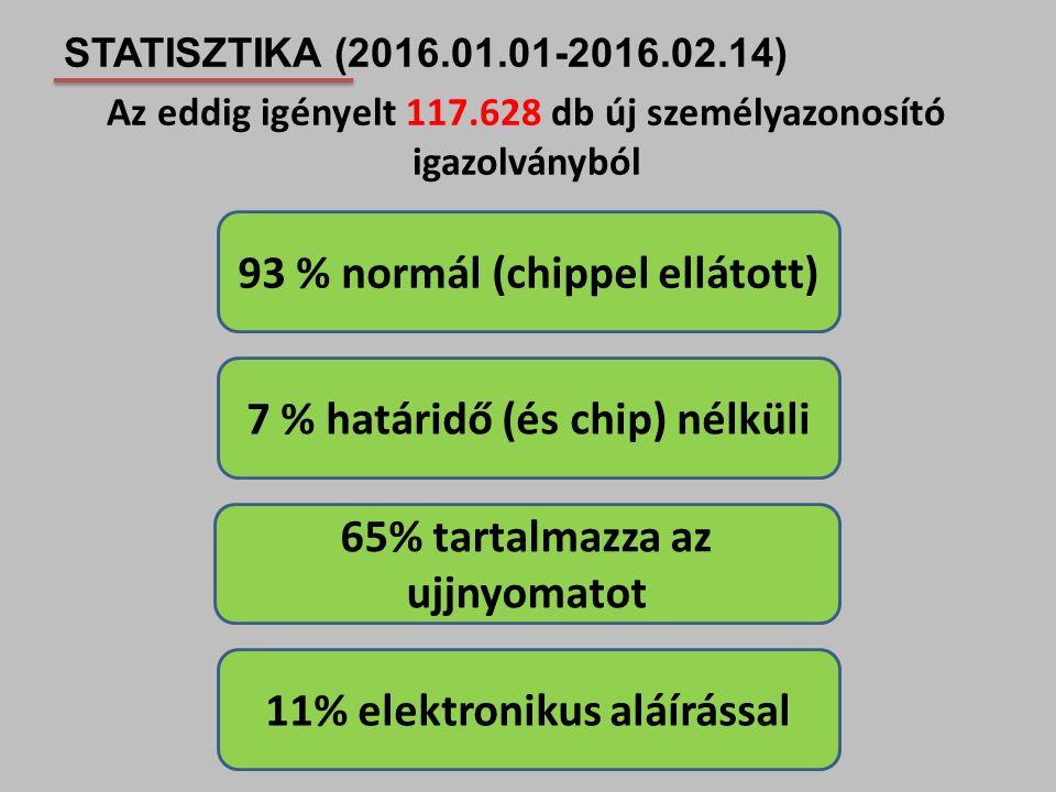 93 % normál (chippel ellátott)