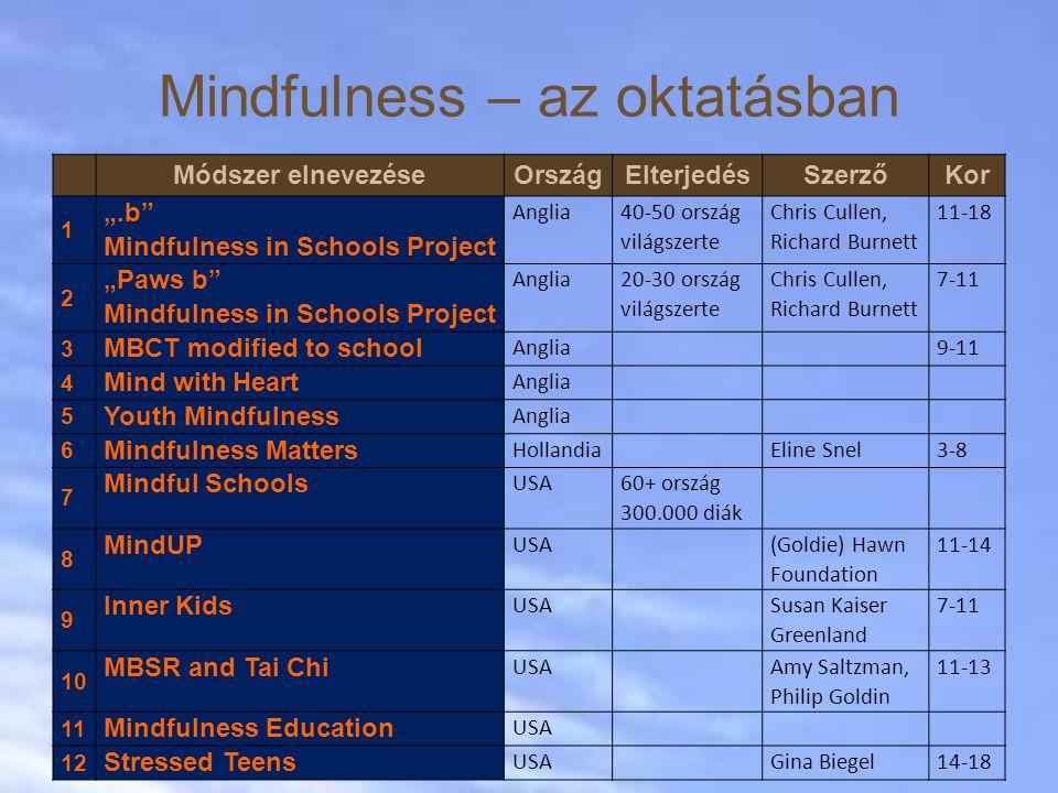 Mindfulness – az oktatásban