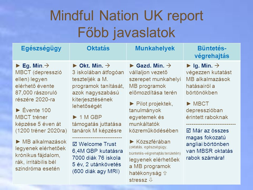 Mindful Nation UK report Főbb javaslatok