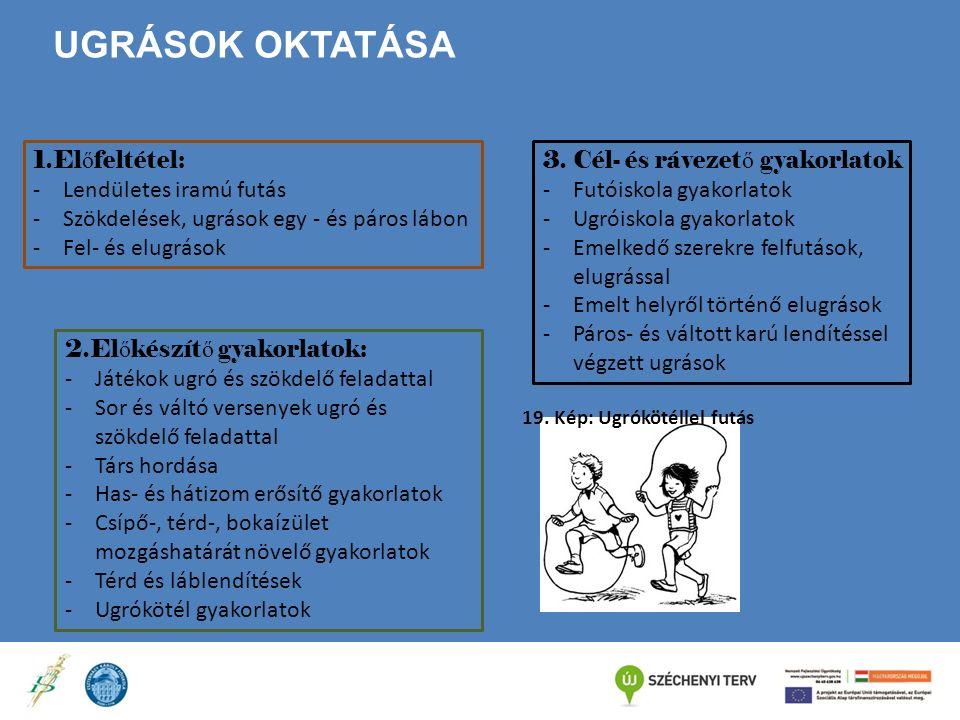 Ugrások oktatása 1.Előfeltétel: Lendületes iramú futás