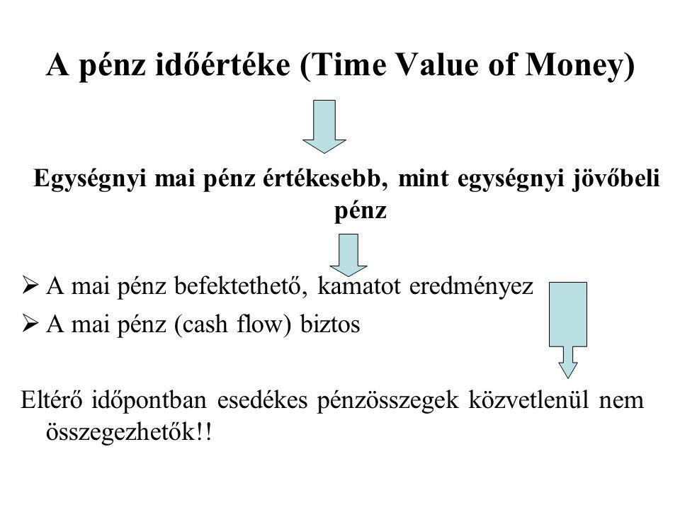 A pénz időértéke (Time Value of Money)