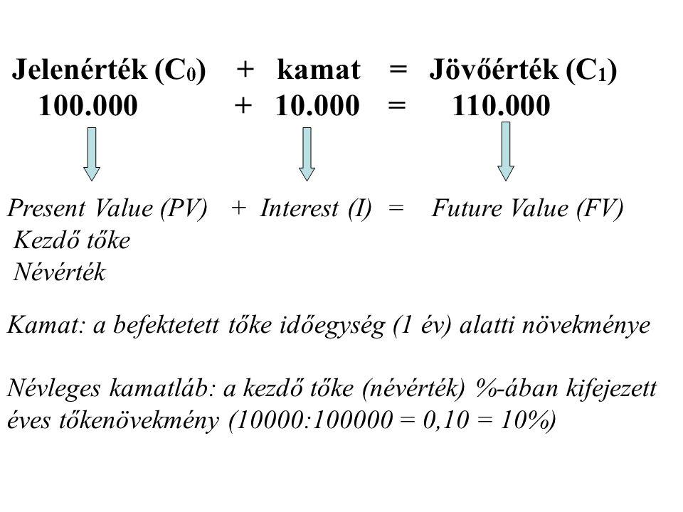 Jelenérték (C0) + kamat = Jövőérték (C1)