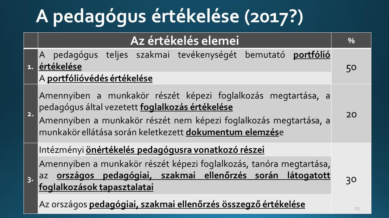 A pedagógus értékelése (2017 )