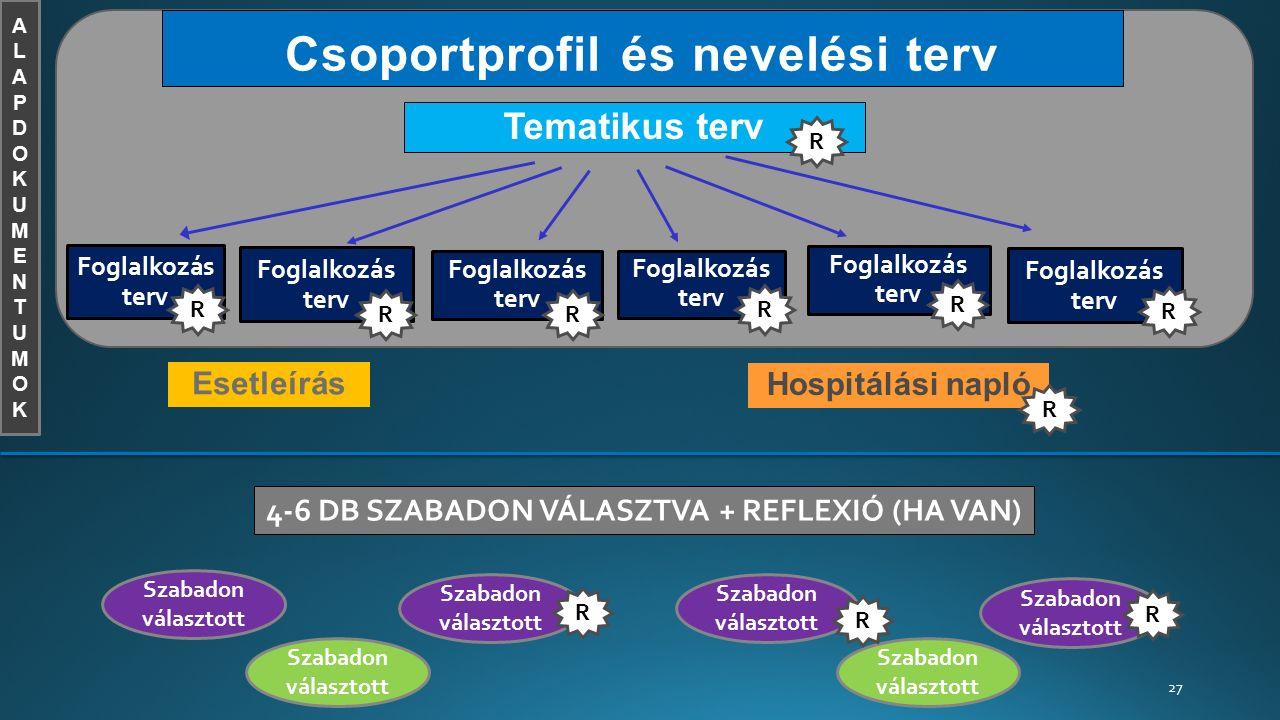 Csoportprofil és nevelési terv