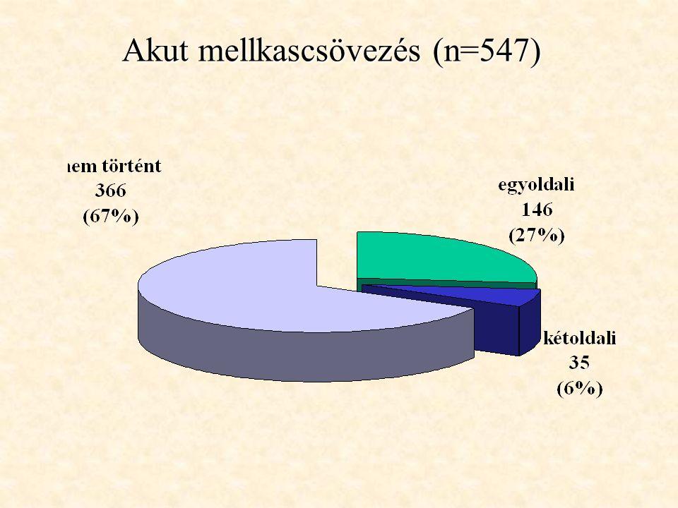 Akut mellkascsövezés (n=547)