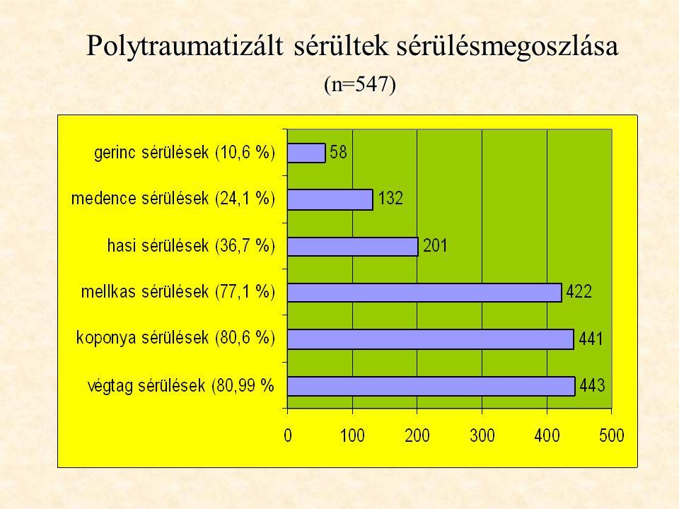 Polytraumatizált sérültek sérülésmegoszlása