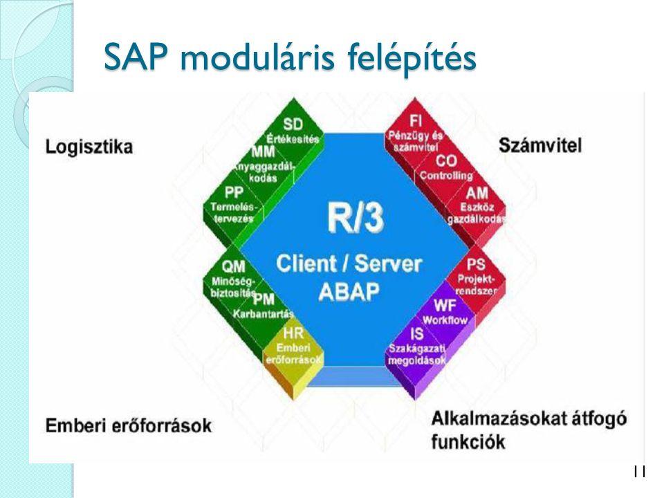 SAP moduláris felépítés