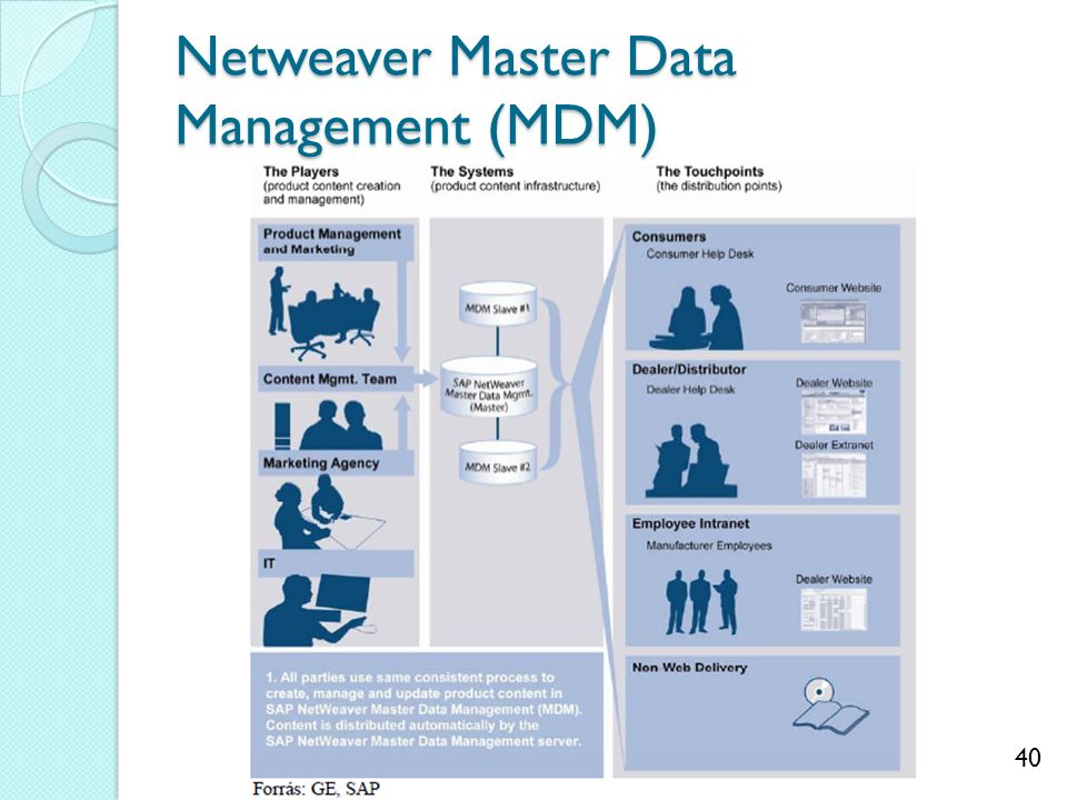 Netweaver Master Data Management (MDM)