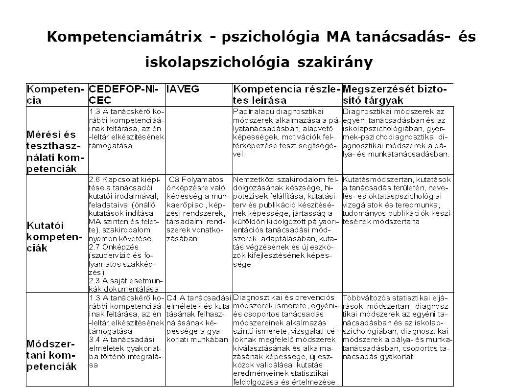 Kompetenciamátrix - pszichológia MA tanácsadás- és iskolapszichológia szakirány