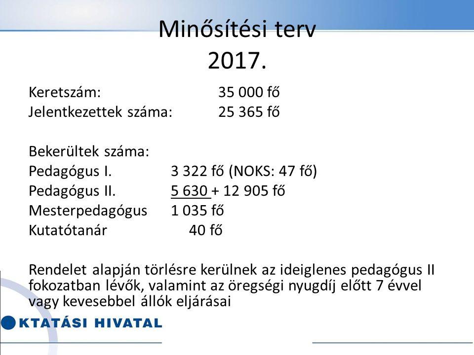 Minősítési terv 2017.