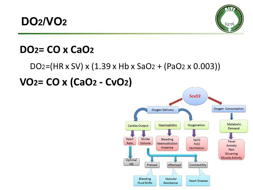 DO2/VO2 DO2= CO x CaO2 DO2=(HR x SV) x (1.39 x Hb x SaO2 + (PaO2 x 0.003)) VO2= CO x (CaO2 - CvO2)