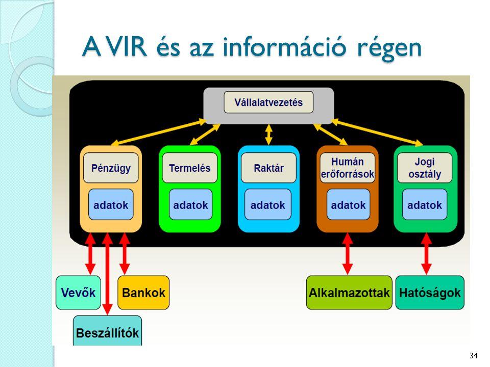 A VIR és az információ régen