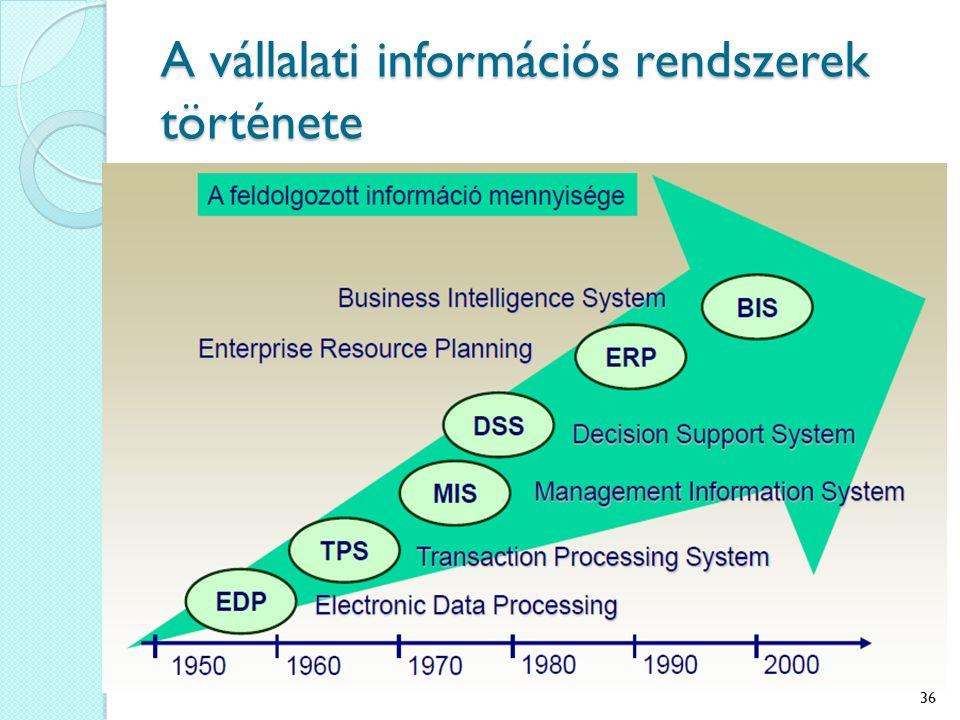 A vállalati információs rendszerek története