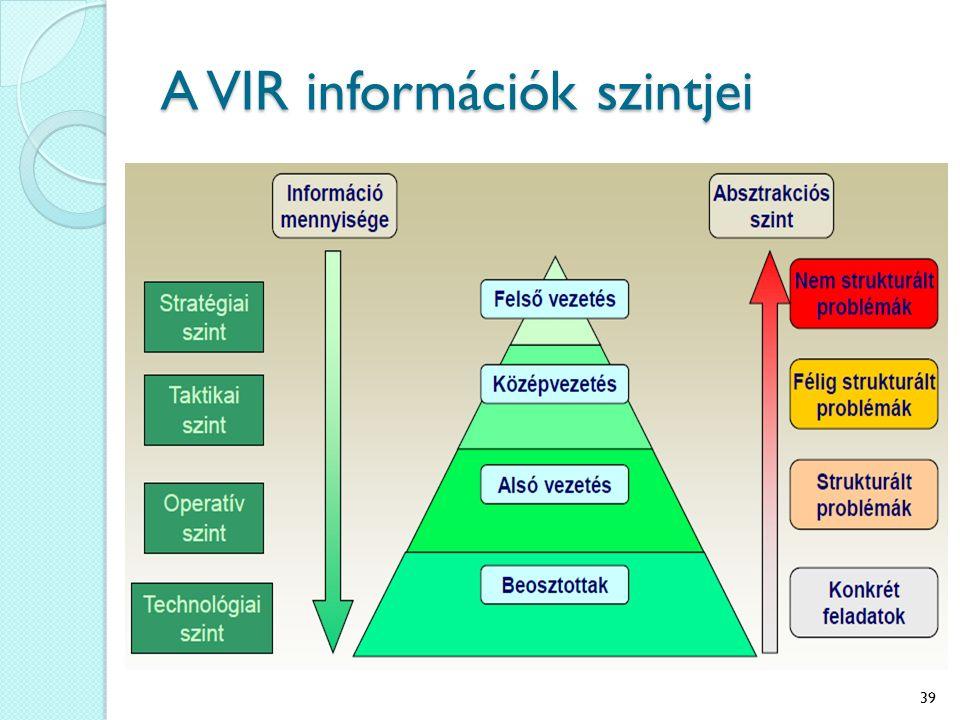 A VIR információk szintjei