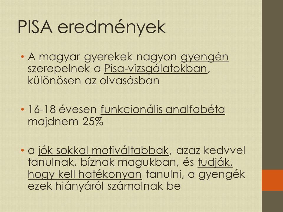 PISA eredmények A magyar gyerekek nagyon gyengén szerepelnek a Pisa-vizsgálatokban, különösen az olvasásban.