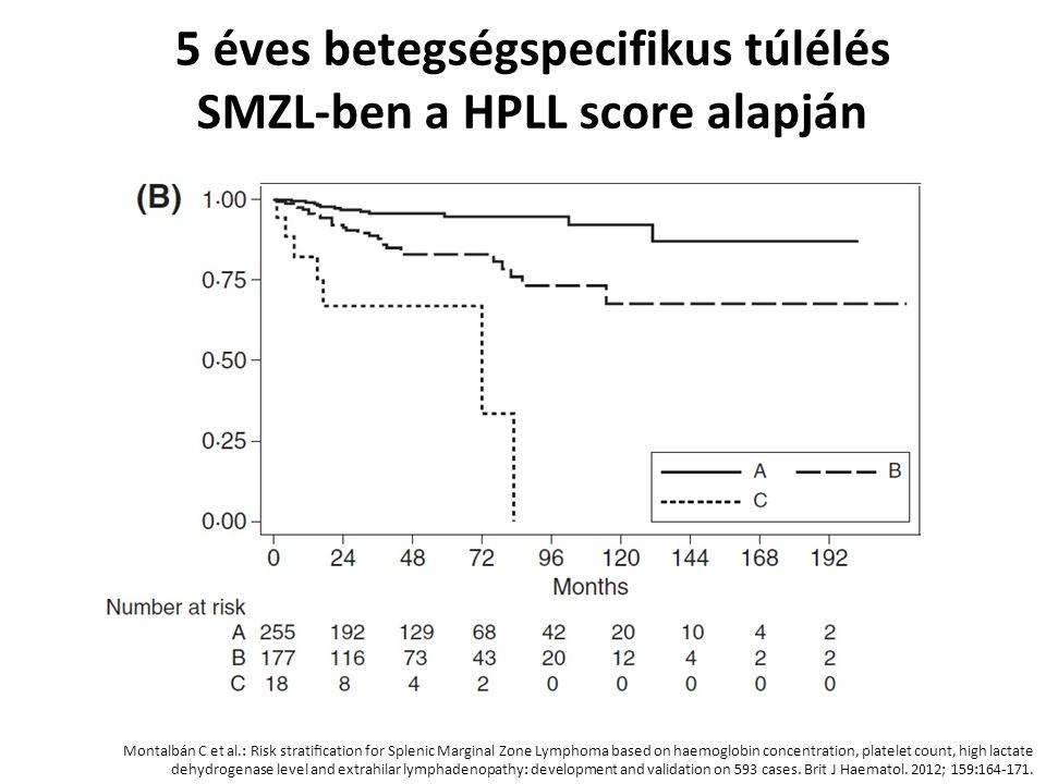 5 éves betegségspecifikus túlélés SMZL-ben a HPLL score alapján