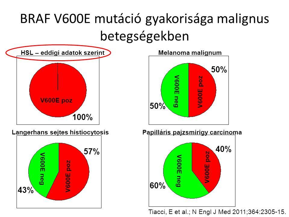 BRAF V600E mutáció gyakorisága malignus betegségekben