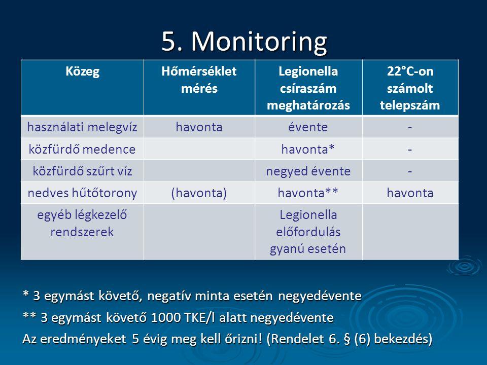 Legionella csíraszám meghatározás 22°C-on számolt telepszám