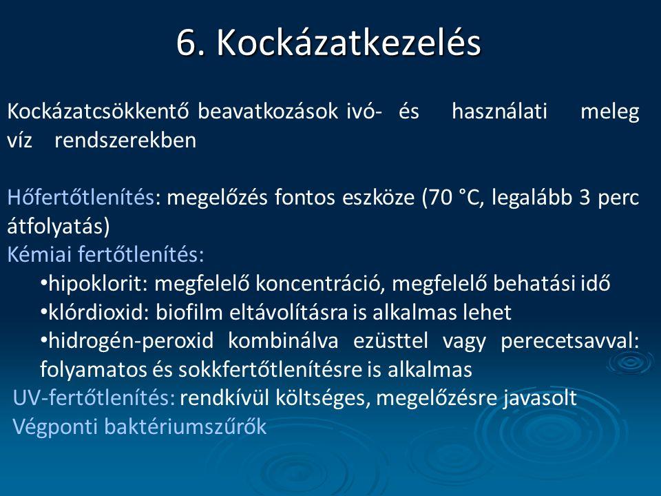 6. Kockázatkezelés Kockázatcsökkentő beavatkozások ivó- és használati meleg víz rendszerekben.