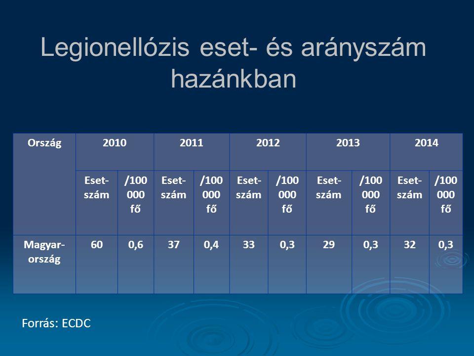Legionellózis eset- és arányszám hazánkban