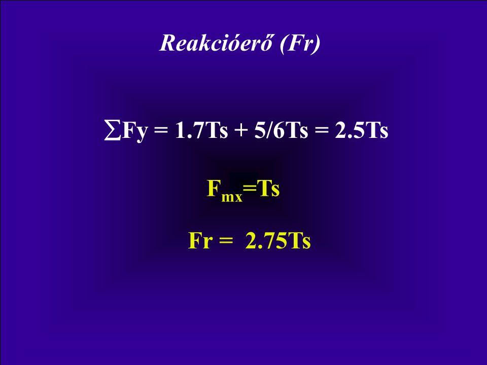Reakcióerő (Fr) Fy = 1.7Ts + 5/6Ts = 2.5Ts Fmx=Ts Fr = 2.75Ts