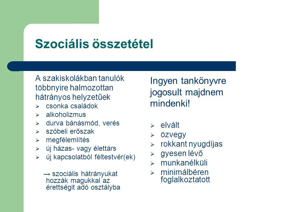 Szociális összetétel Ingyen tankönyvre jogosult majdnem mindenki!