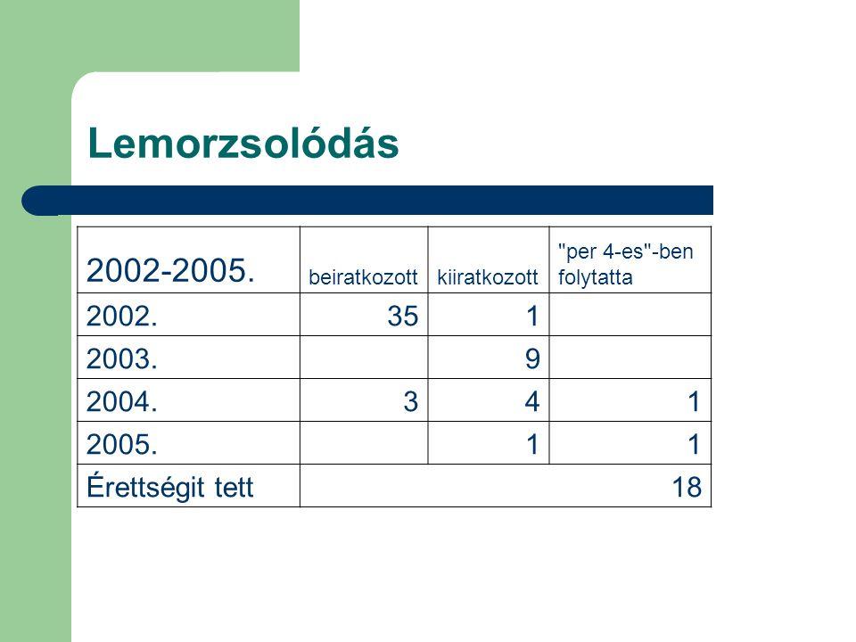 Lemorzsolódás 2002-2005. beiratkozott. kiiratkozott. per 4-es -ben. folytatta. 2002. 35. 1.