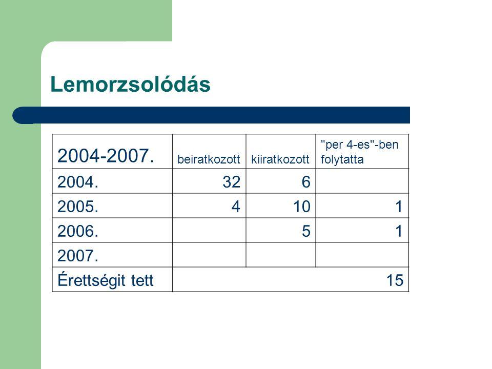 Lemorzsolódás 2004-2007. beiratkozott. kiiratkozott. per 4-es -ben. folytatta. 2004. 32. 6.
