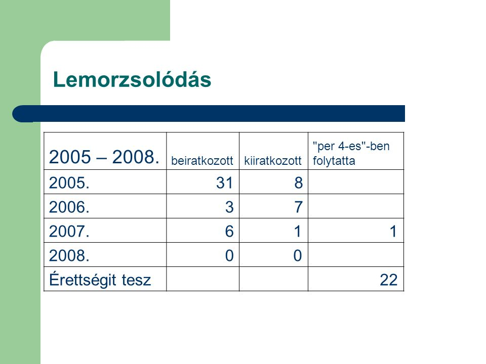 Lemorzsolódás 2005 – 2008. beiratkozott. kiiratkozott. per 4-es -ben. folytatta. 2005. 31. 8.