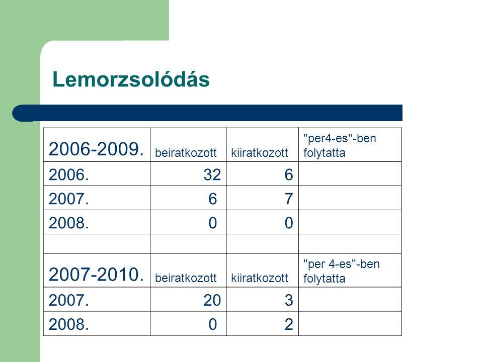 Lemorzsolódás 2006-2009. beiratkozott. kiiratkozott. per4-es -ben. folytatta. 2006. 32. 6.