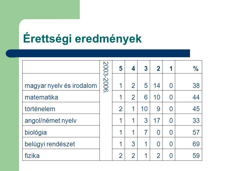 Érettségi eredmények 2003-2006. 5 4 3 2 1 % magyar nyelv és irodalom