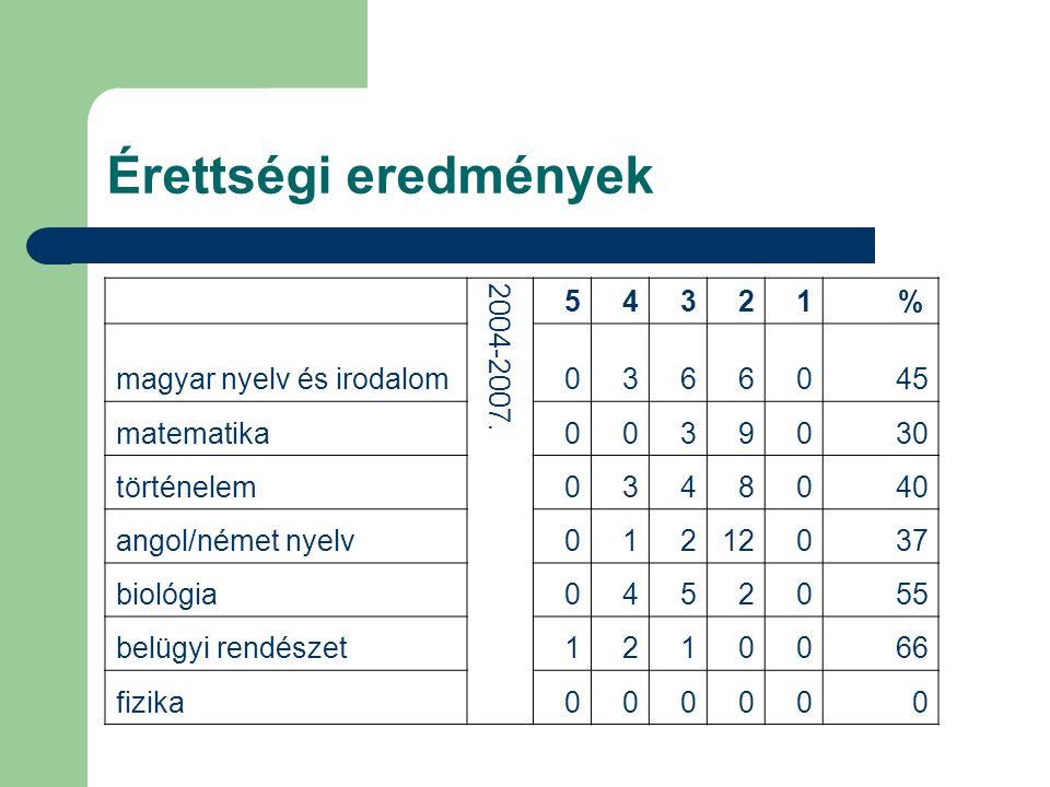 Érettségi eredmények 2004-2007. 5 4 3 2 1 % magyar nyelv és irodalom 6