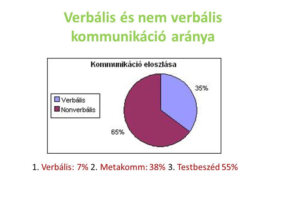 Verbális és nem verbális kommunikáció aránya