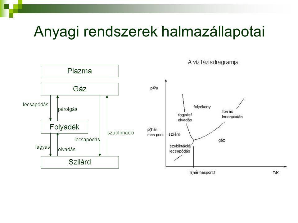 Anyagi rendszerek halmazállapotai