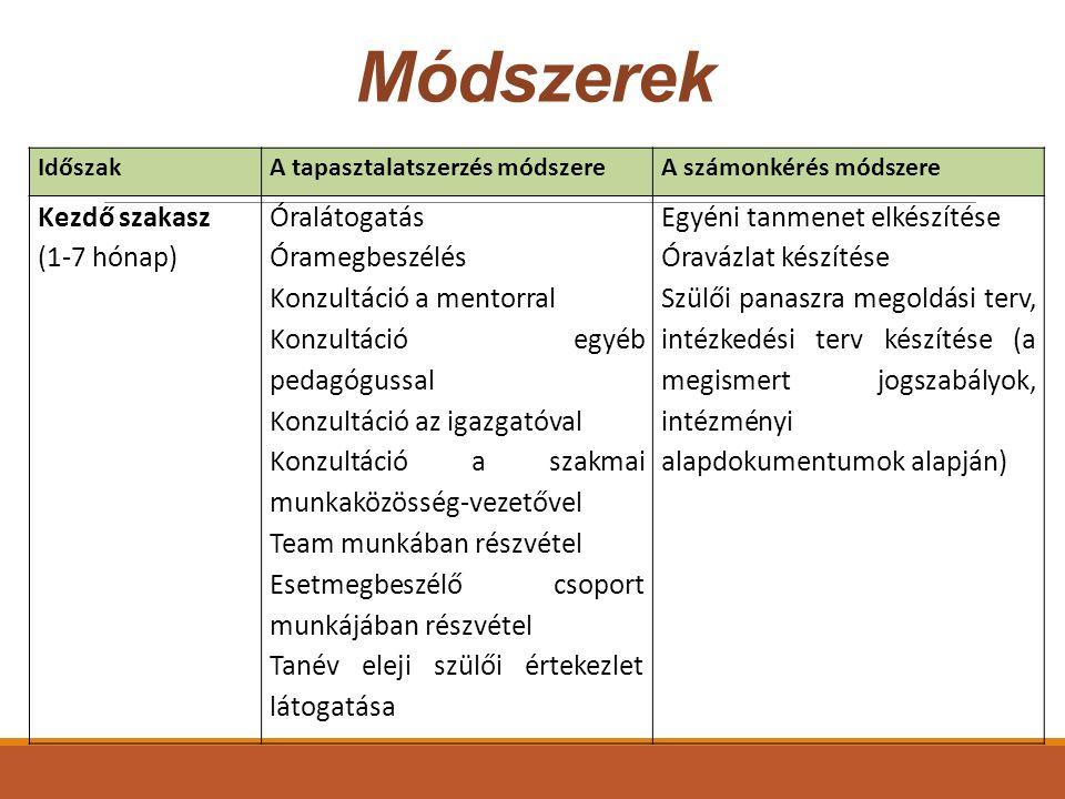 Módszerek Kezdő szakasz (1-7 hónap) Óralátogatás Óramegbeszélés