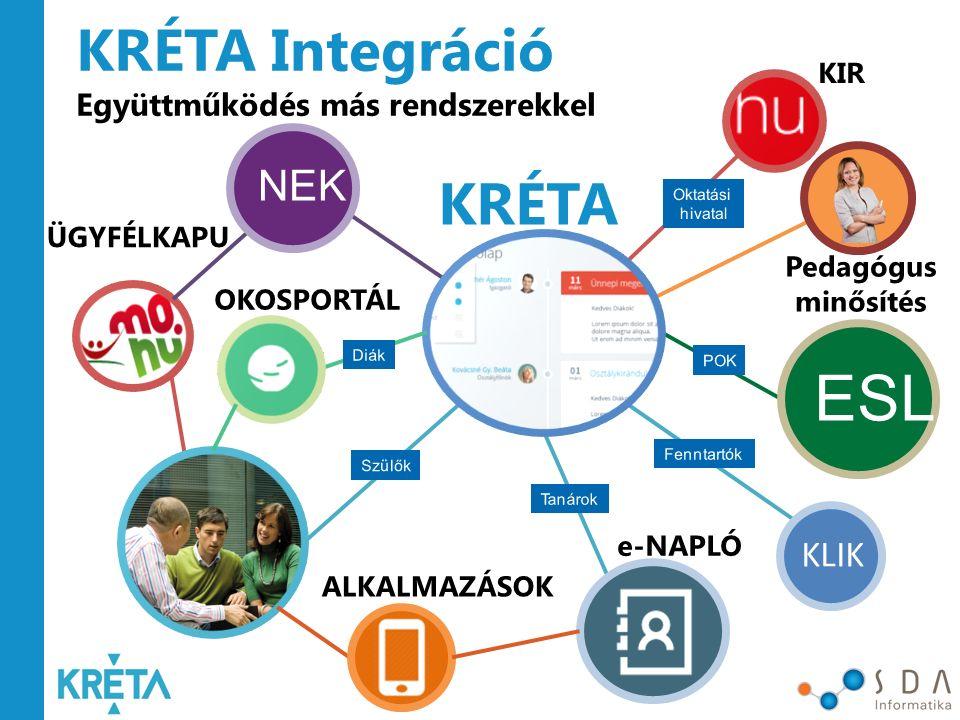 ESL KRÉTA Integráció KRÉTA NEK KLIK Együttműködés más rendszerekkel
