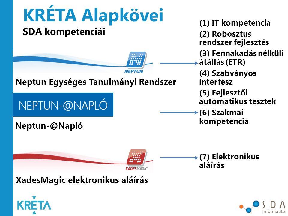 KRÉTA Alapkövei SDA kompetenciái Neptun Egységes Tanulmányi Rendszer