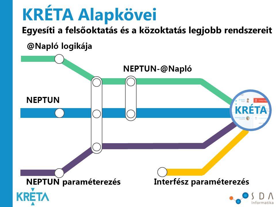 KRÉTA Alapkövei Egyesíti a felsőoktatás és a közoktatás legjobb rendszereit. @Napló logikája. NEPTUN-@Napló.