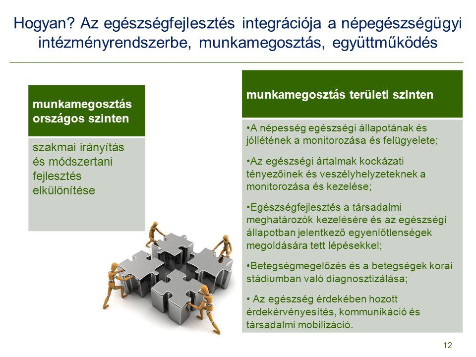 Hogyan Az egészségfejlesztés integrációja a népegészségügyi intézményrendszerbe, munkamegosztás, együttműködés