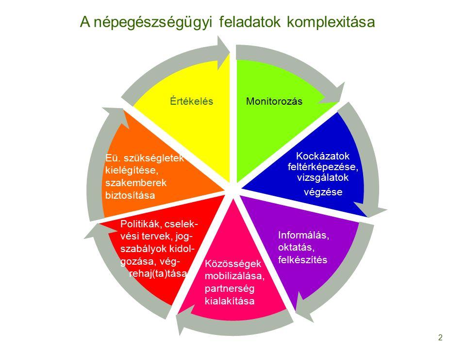 Kockázatok feltérképezése, vizsgálatok