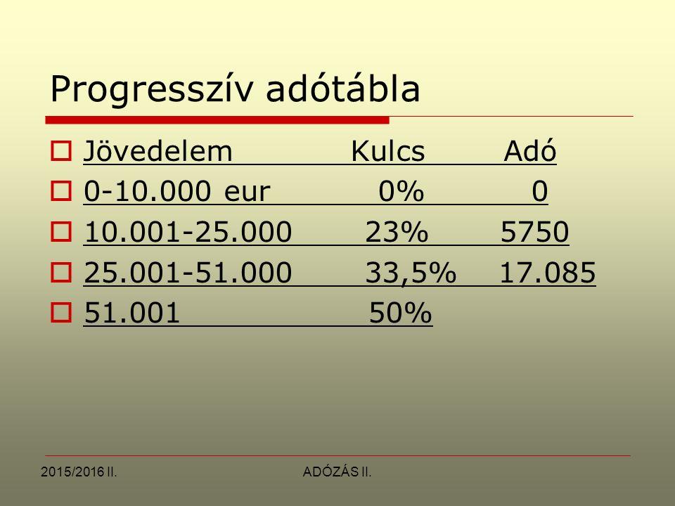 Progresszív adótábla Jövedelem Kulcs Adó 0-10.000 eur 0% 0